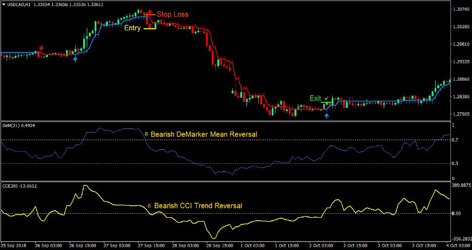 DeMarker Arrows Forex Trading Strategy 4