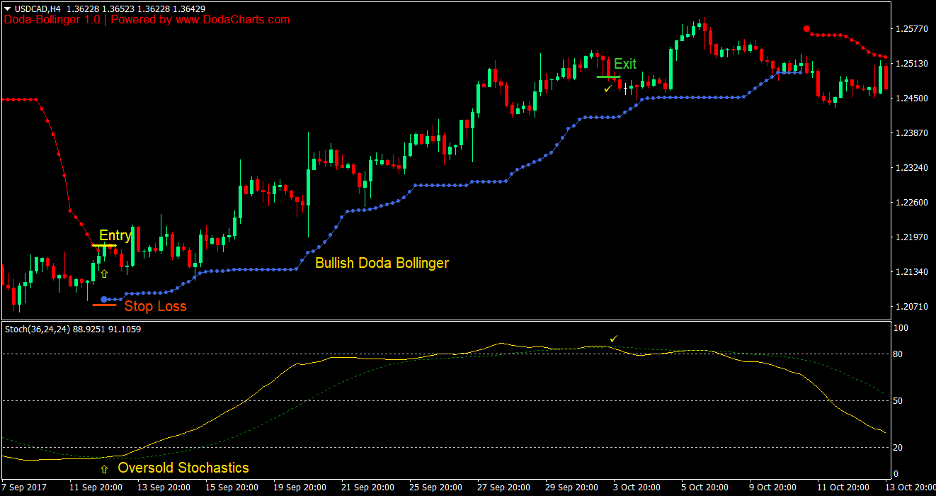 Doda Bollinger Bands Stochastics Forex Trading Strategy 1