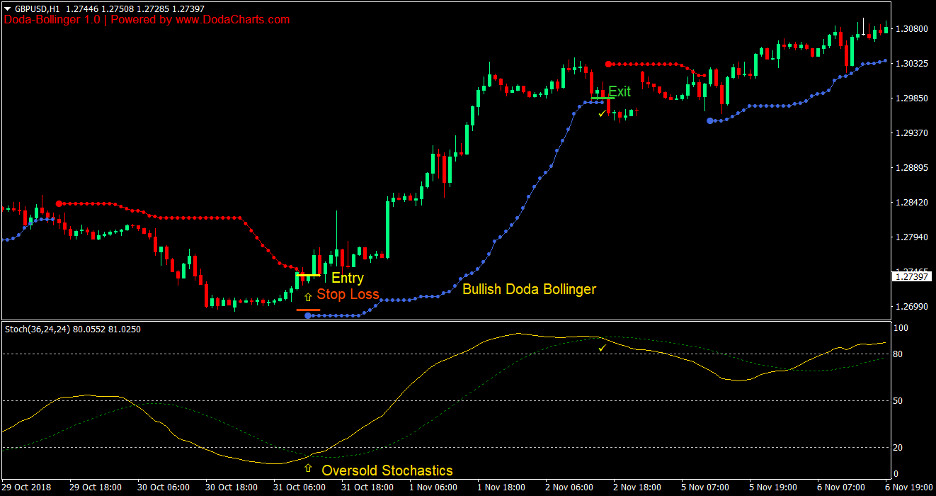 Doda Bollinger Bands Stochastics Forex Trading Strategy 2