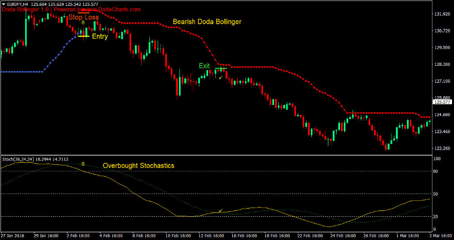 Doda Bollinger Bands Stochastics Forex Trading Strategy 3