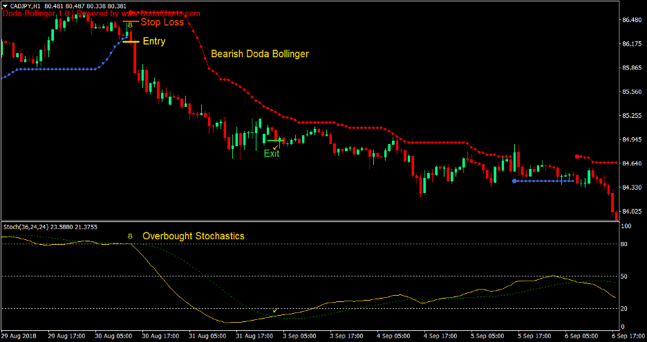Doda Bollinger Bands Stochastics Forex Trading Strategy 4