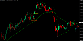 Easy Trend Forex Trading Strategy 1