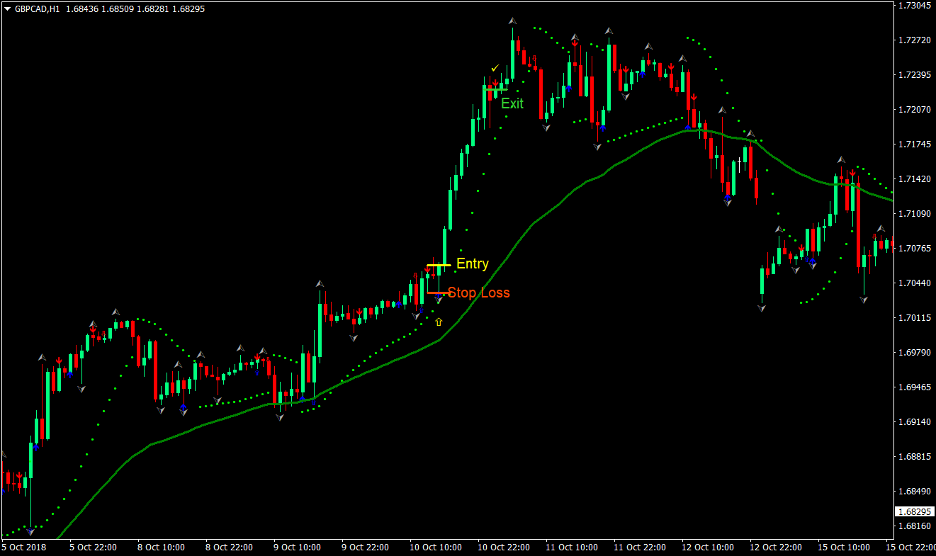 Easy Trend Forex Trading Strategy 2