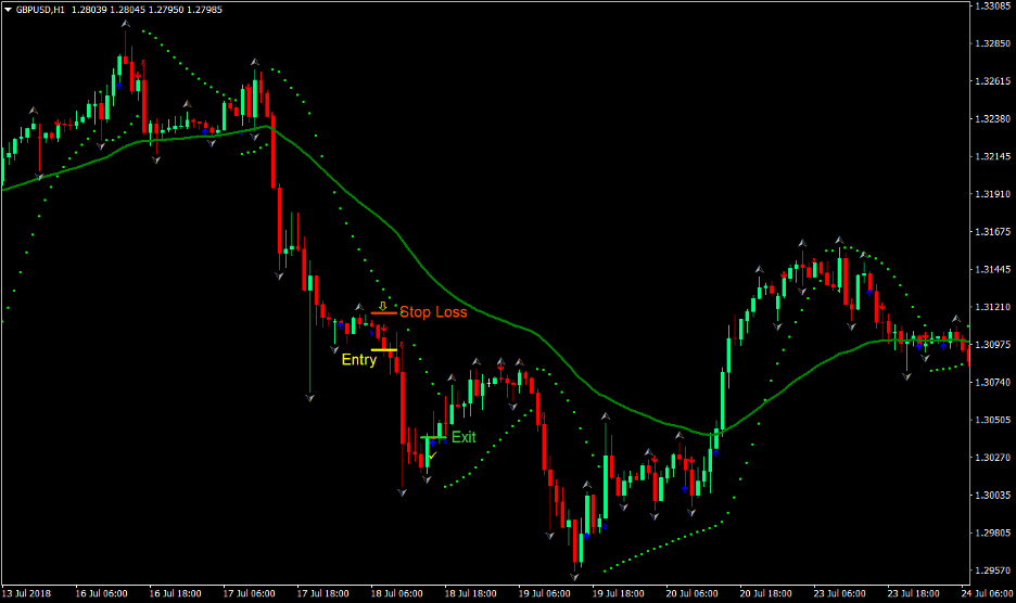 Easy Trend Forex Trading Strategy 3