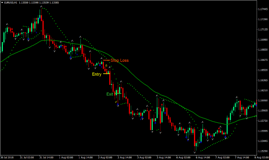 Easy Trend Forex Trading Strategy 4