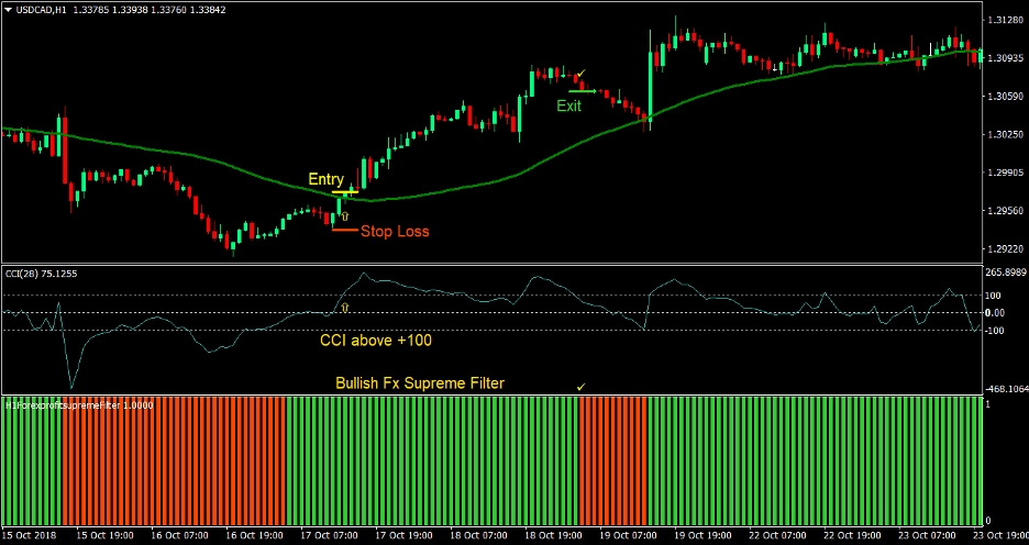 FX Supreme Forex Trading Strategy 1