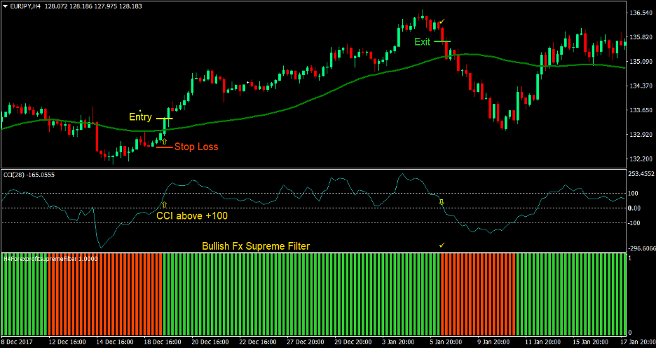 FX Supreme Forex Trading Strategy 2
