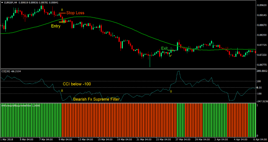 FX Supreme Forex Trading Strategy 3