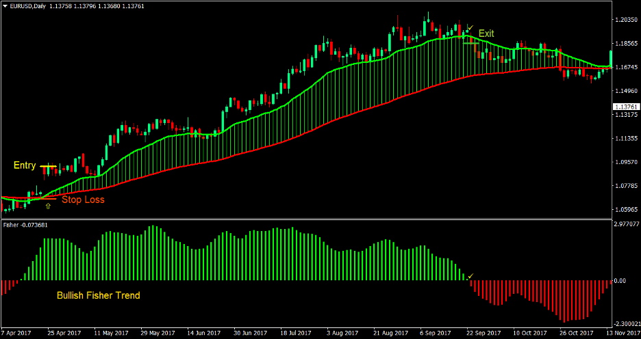 Fisher Moving Average Cross Forex Trading Strategy 1