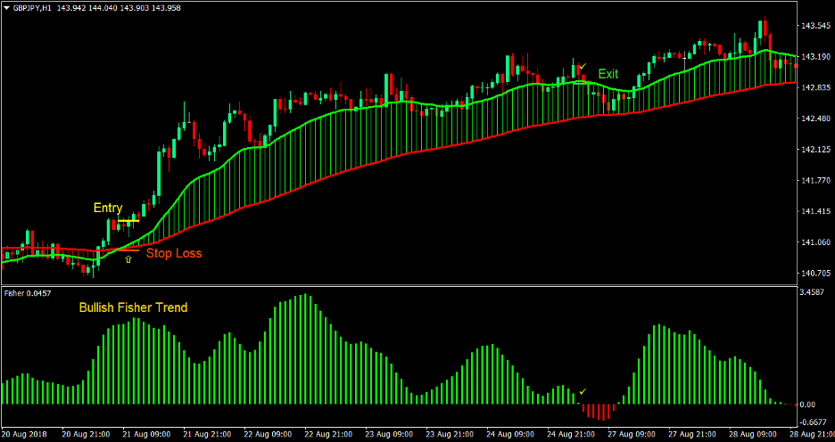 Fisher Moving Average Cross Forex Trading Strategy 2