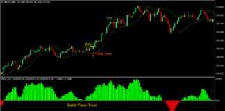 Fisher Parabolic Forex Trading Strategy 1