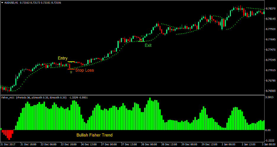 Fisher Parabolic Forex Trading Strategy 2