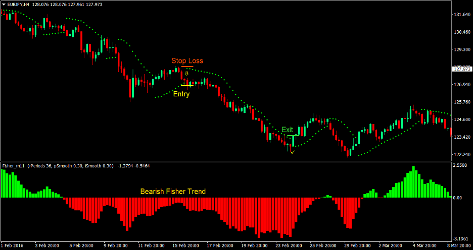 Fisher Parabolic Forex Trading Strategy 3