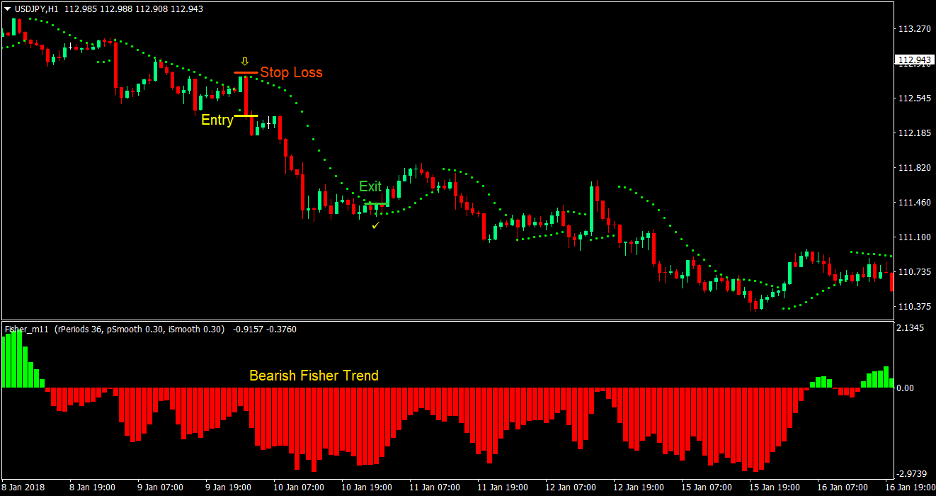 Fisher Parabolic Forex Trading Strategy 4