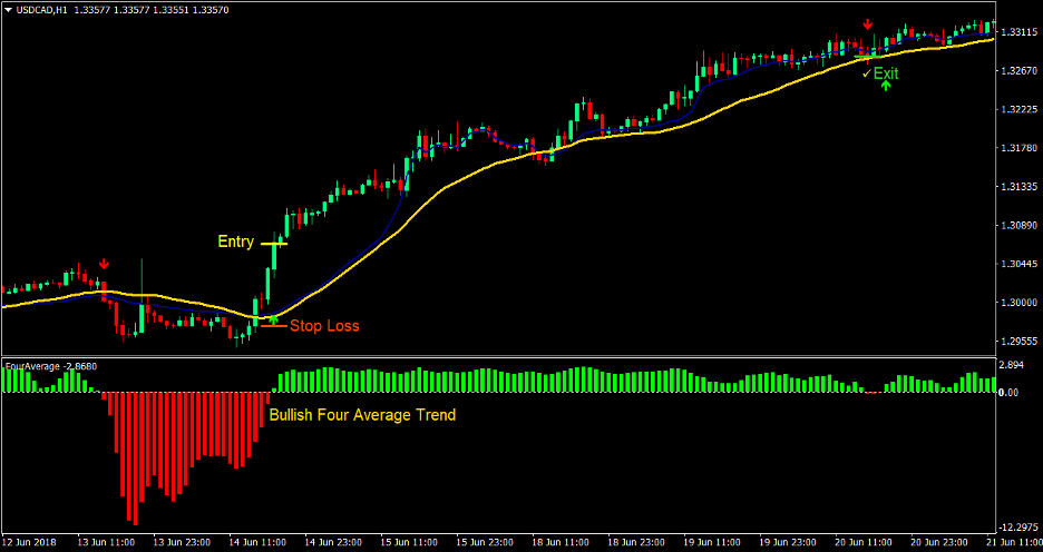 Four Average Cross Forex Trading Strategy 1