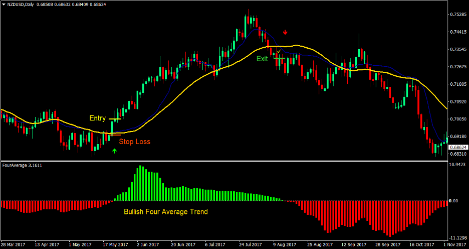 Four Average Cross Forex Trading Strategy 2