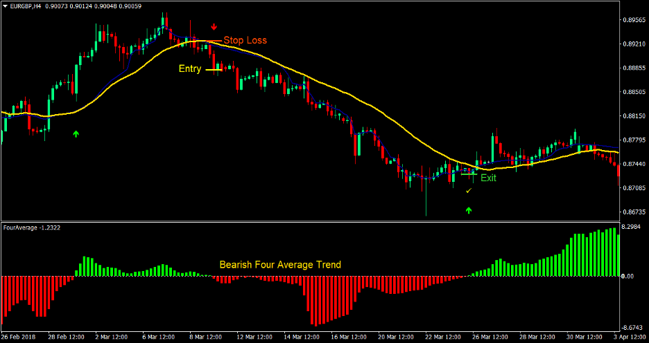 Four Average Cross Forex Trading Strategy 3