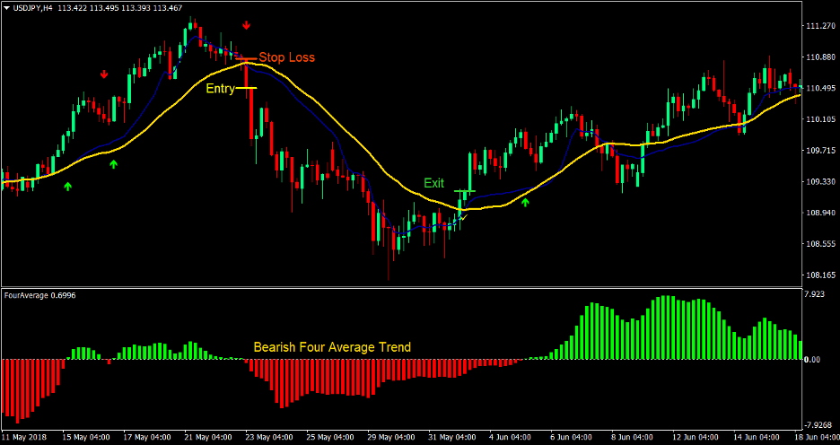 Four Average Cross Forex Trading Strategy 4