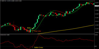 Gioteen Norm Forex Trading Strategy 1