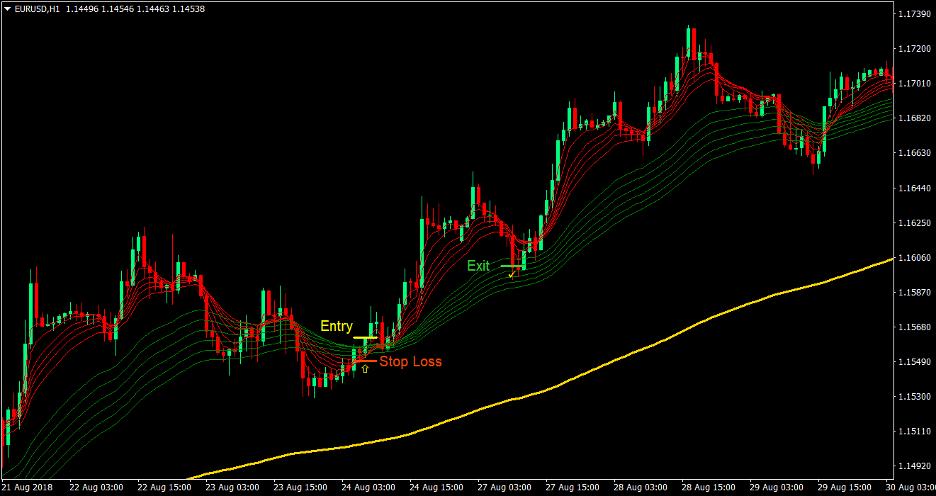 "Guppy Trend Forex Trading Strategy 2 ""width ="" 936 ""height ="" 496 ""srcset ="" https://www.forexmt4indicators.com/wp-content/uploads/2020/09/Guppy-Trend-Forex-Trading-Strategy- 2 .png 936w, https://www.forexmt4indicators.com/wp-content/uploads/2020/09/Guppy-Trend-Forex-Trading-Strategy-2-300x159.png 300w, https: //www.forexmt4indicators. com / wp-content / uploads / 2020/09 / guppy-trend-forex-trading-strategy-2-768x407.png 768w ""sizes ="" (maximum width: 936px) 100vw, 936px"