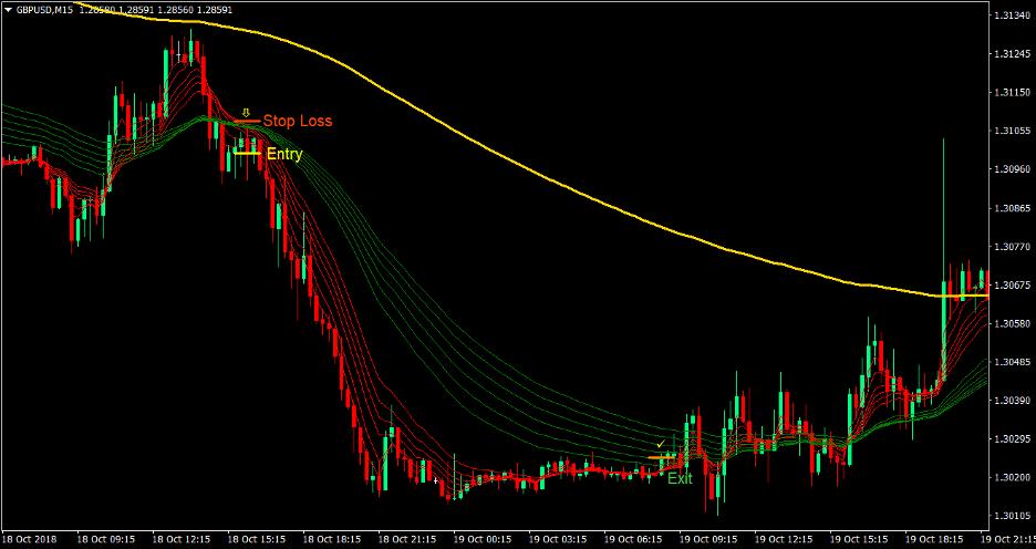"Guppy Trend Forex Trading Strategy 3 ""width ="" 936 ""height ="" 496 ""srcset ="" https://www.forexmt4indicators.com/wp-content/uploads/2020/09/Guppy-Trend-Forex-Trading-Strategy- 3 .png 936w, https://www.forexmt4indicators.com/wp-content/uploads/2020/09/Guppy-Trend-Forex-Trading-Strategy-3-300x159.png 300w, https: //www.forexmt4indicators. com / wp-content / uploads / 2020/09 / guppy-trend-forex-trading-strategy-3-768x407.png 768w ""sizes ="" (maximum width: 936px) 100vw, 936px"