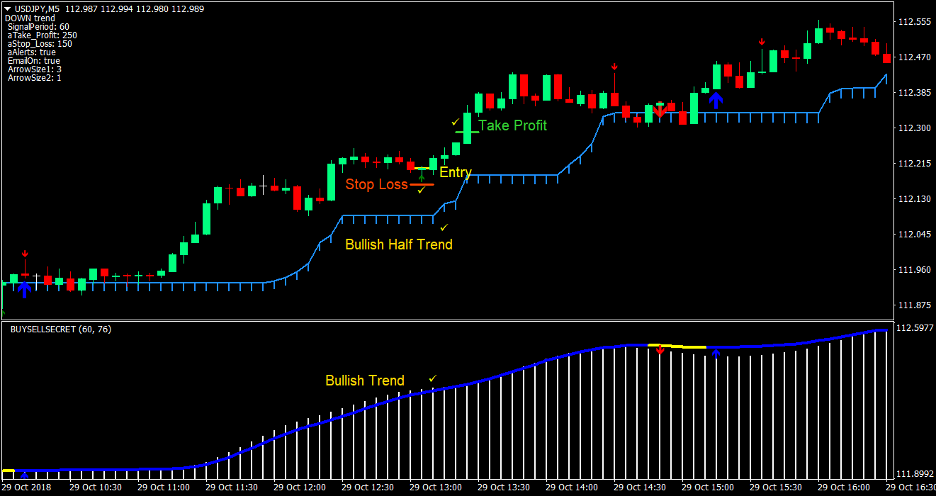 Half Trend Scalp Forex Trading Strategy 1