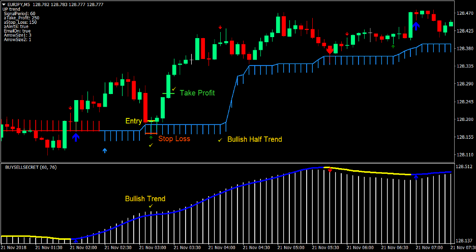 Half Trend Scalp Forex Trading Strategy 2