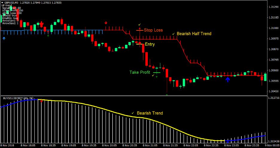 Estrategia de comercio de divisas de cuero cabelludo de media tendencia 3