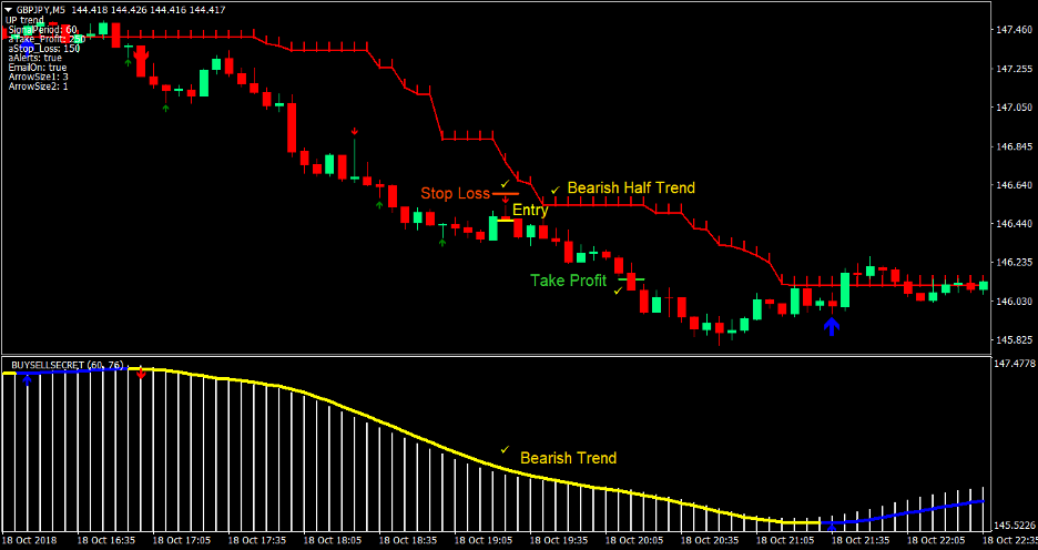 Estrategia 4 de comercio de divisas de cuero cabelludo de media tendencia