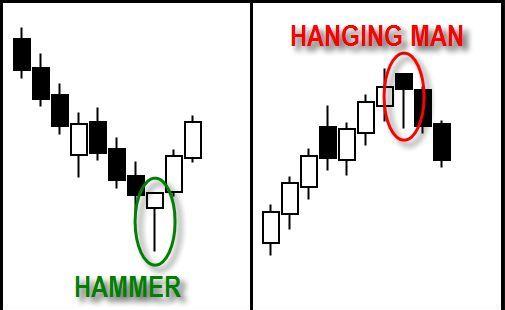 Hammer/Hanging Man Indicator