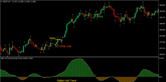 Holt Arrows Forex Trading Strategy 1
