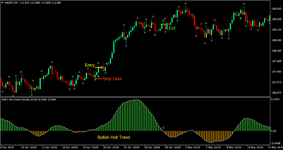 "Get Arrow's Forex Trading Strategy 1 ""width ="" 936 ""height ="" 496 ""srcset ="" https://www.forexmt4indicators.com/wp-content/uploads/2020/09/Holt-Arrows-Forex-Trading-Strategy- 1.png 936w, https://www.forexmt4indicators.com/wp-content/uploads/2020/09/Holt-Arrows-Forex-Trading-Strategy-1-300x159.png 300w, https: //www.forexmt4indicators. com / wp-content / uploads / 2020/09 / holt-arrows-forex-trading-strategy-1-768x407.png 768w ""sizes ="" (maximum width: 936px) 100vw, 936px"