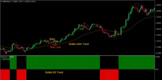 Hull Optimum Forex Trading Strategy 1