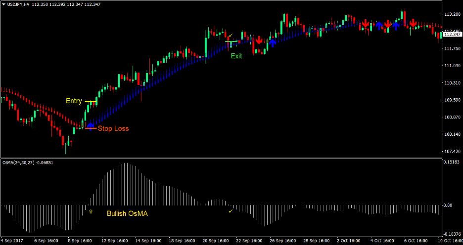 MA Oscillator Trend Forex Trading Strategy 1