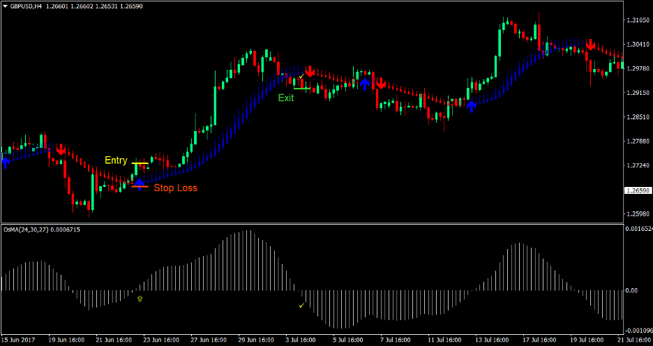 MA Oscillator Trend Forex Trading Strategy 2