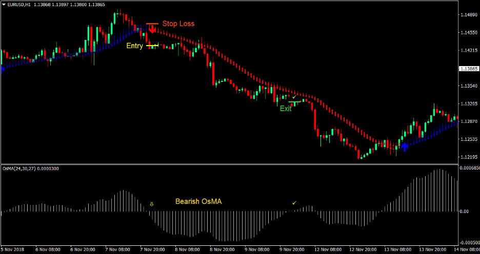 MA Oscillator Trend Forex Trading Strategy 3