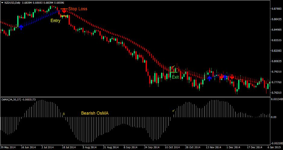 MA Oscillator Trend Forex Trading Strategy 4