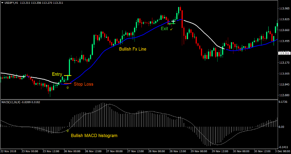 MACD FX Line Forex Trading Strategy 1