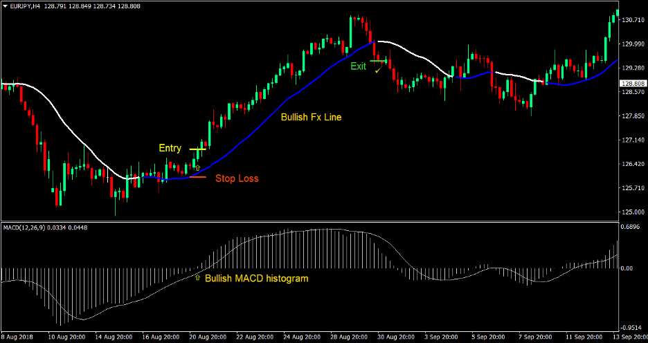 MACD FX Line Forex Trading Strategy 2