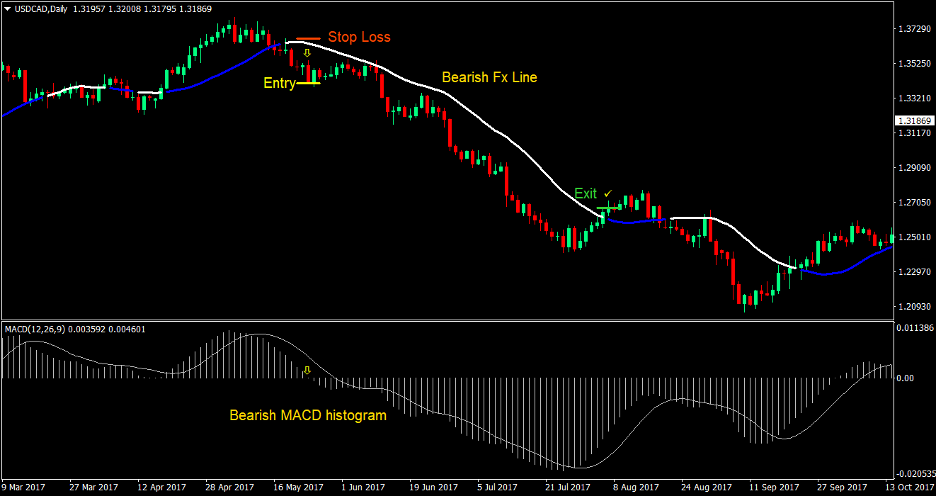 MACD FX Line Forex Trading Strategy 3