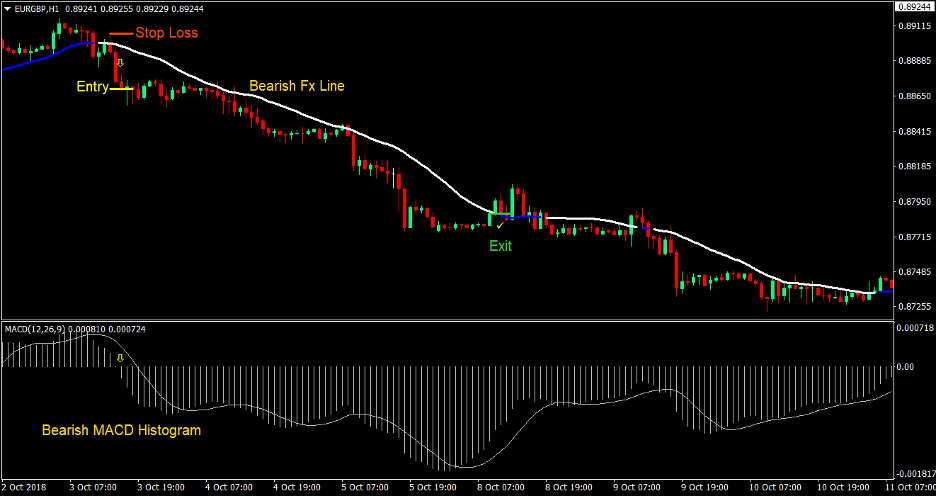 MACD FX Line Forex Trading Strategy 4