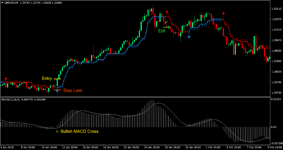 MACD Half Trend Forex Trading Strategy 2