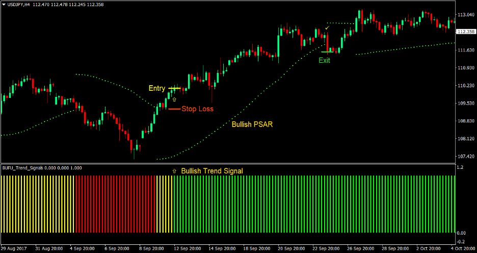 PSAR Trend Forex Trading Strategy 1