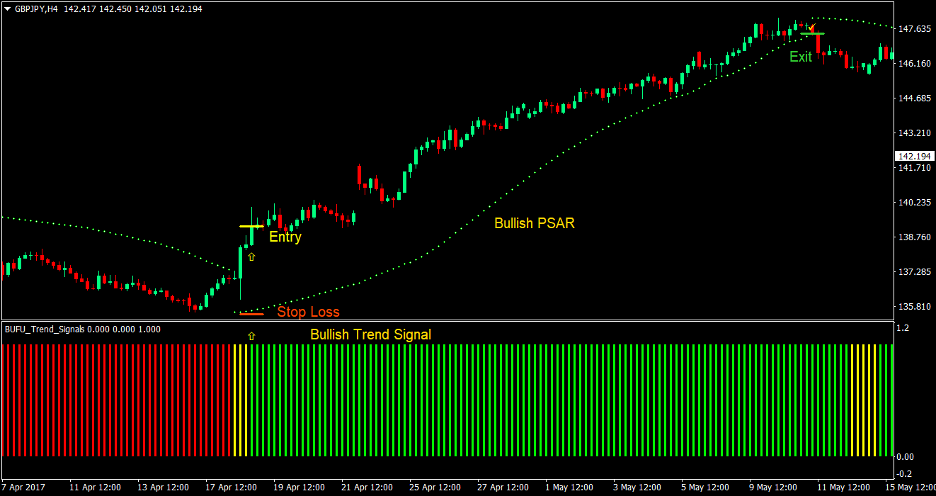 PSAR Trend Forex Trading Strategy 2