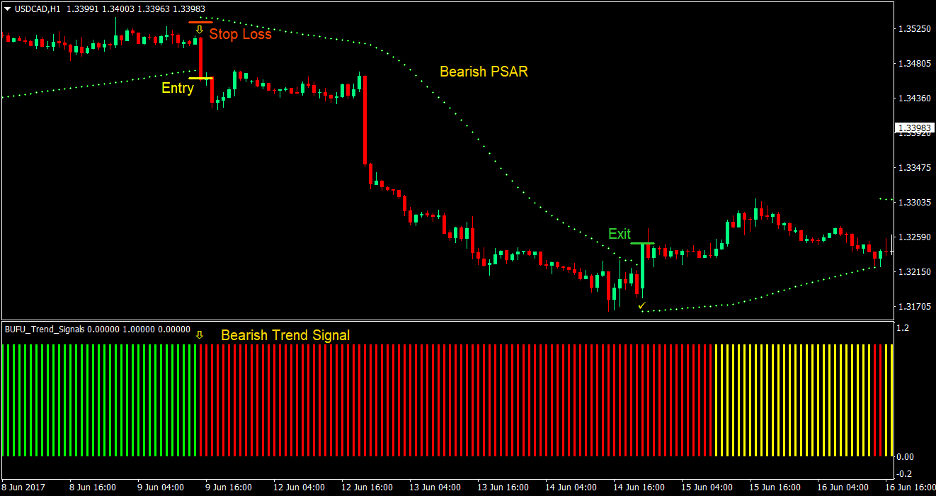 PSAR Trend Forex Trading Strategy 3