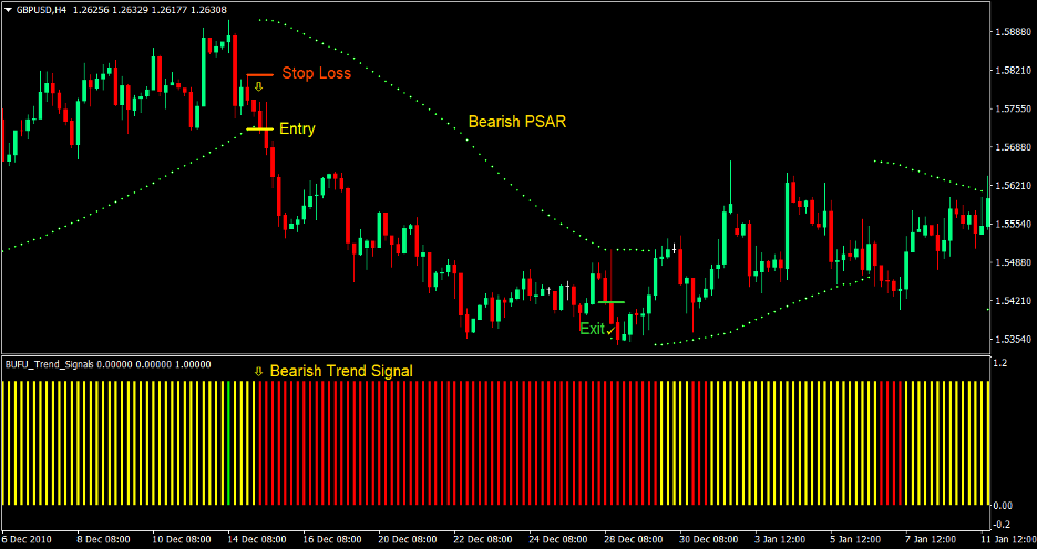 PSAR Trend Forex Trading Strategy 4