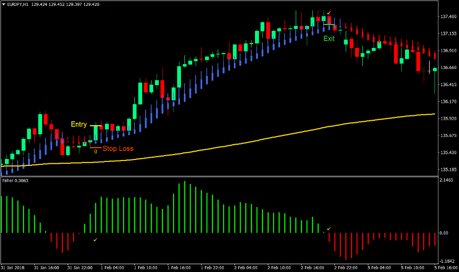 Smooth Trend Forex Trading Strategy 1