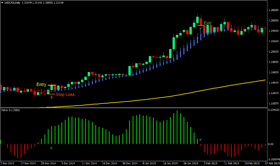 Smooth Trend Forex Trading Strategy 2