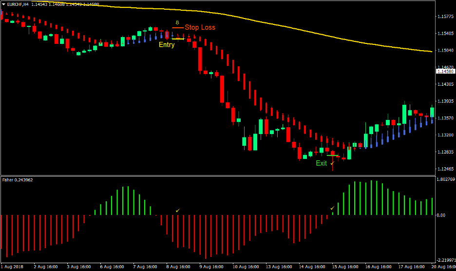 Smooth Trend Forex Trading Strategy 4
