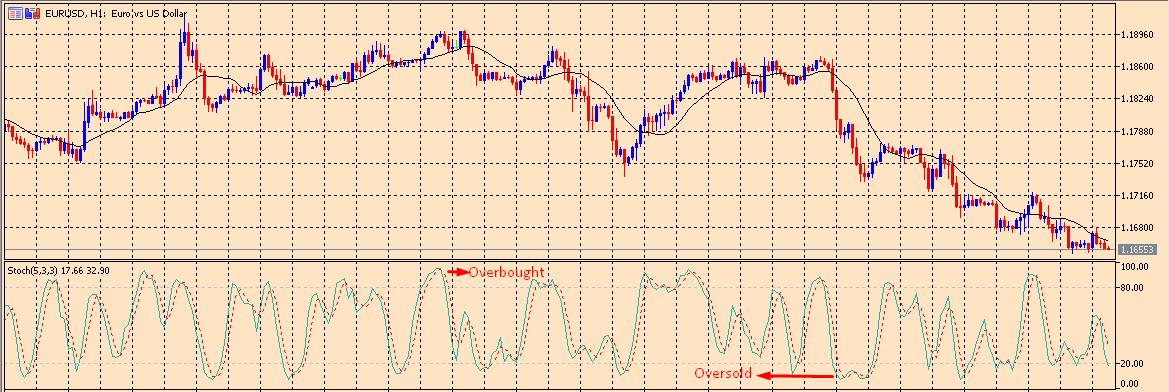 Stochastic Momentum Indicator